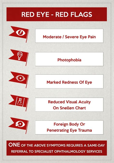 Red eyes and red-flags: improving ophthalmic assessment and referral in primary care | BMJ Open